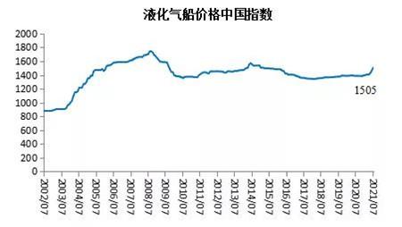 2021年7月船舶行业预警指数环比上升