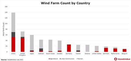全球风电安装船供不应求!海上风电场项目激增