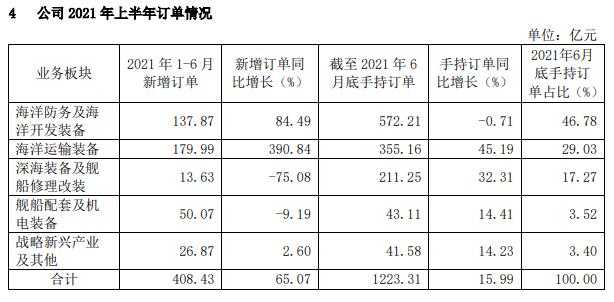 中国重工上半年净利润1.55亿元同比大幅增长