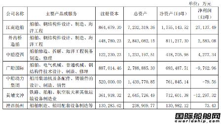 中国船舶上半年利润大增新船订单占全国总量25%