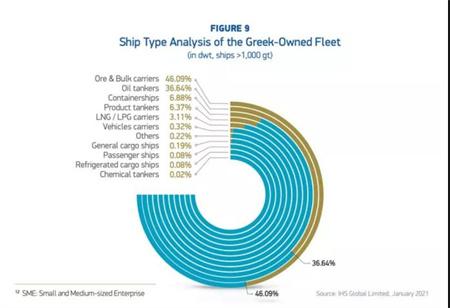 各种数据出炉!希腊仍是全球最大船东国