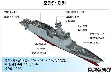 2艘下水2艘交付!大宇造船加速建造新型护卫舰
