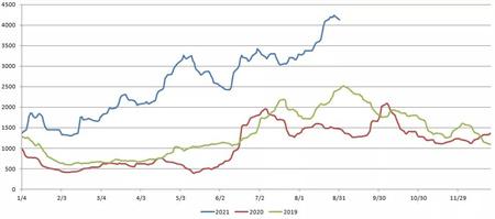 三大主力船型运输市场前瞻