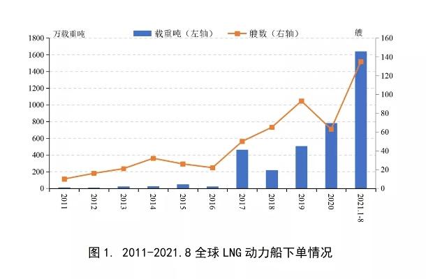 2021年LNG动力船订单出现爆发式增长