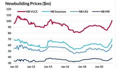 油轮市场新造船价格上涨大量老旧油轮接近报废