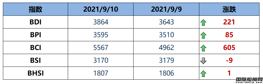 BDI指数上周五大涨221点至3864点
