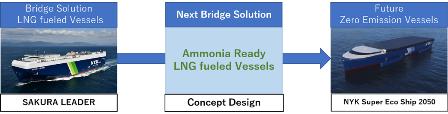 日本邮船将与芬兰公司合作开发氨燃料预留LNG动力船