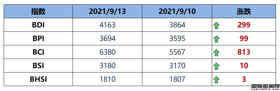BDI指数周一大涨299点至4163点