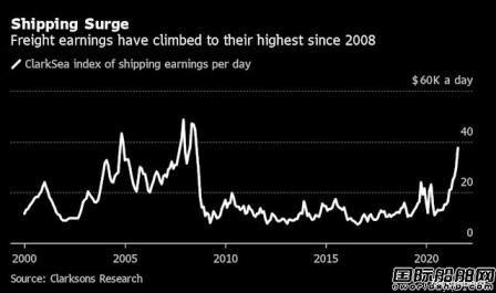 集装箱船领航!全球航运业收入创2008年来新高