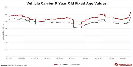 订单超越过去6年总和!汽车运输船市场也沸腾!