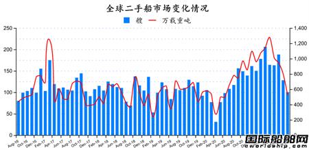 二手船市场月报(2021年8月)