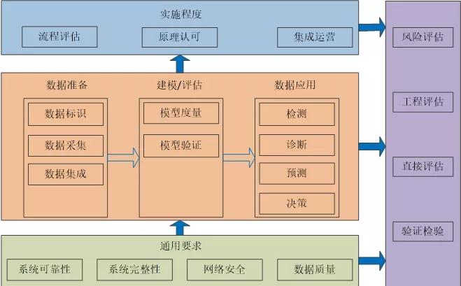 中国船级社发布《船舶与海上设施数字系统验证指南》