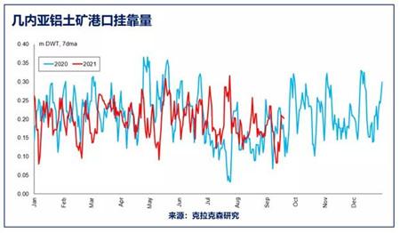 克拉克森研究:几内亚政变对中国铝土矿贸易及散货船市场影响