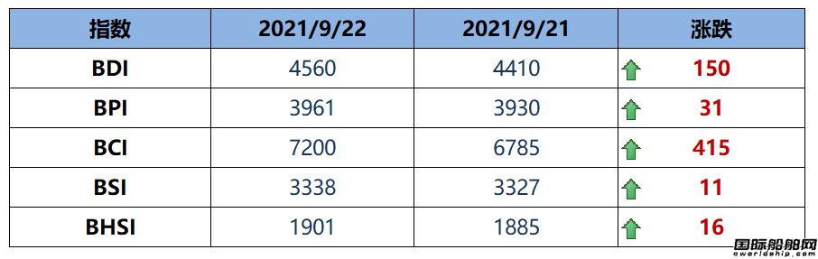 BDI指数周三大涨150点至4560点