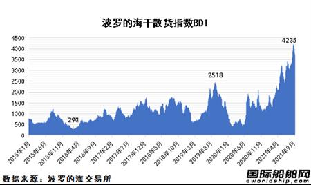 繁荣还是危机?散货船市场前景未卜