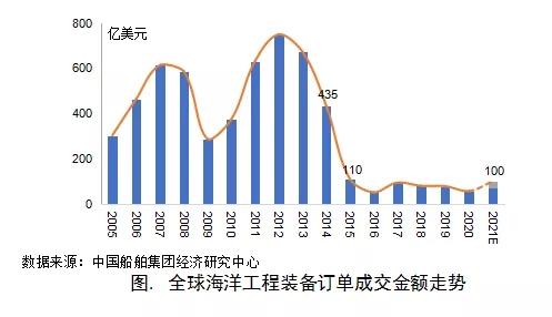 全球油价持续攀升,海工市场是否迎来拐点?